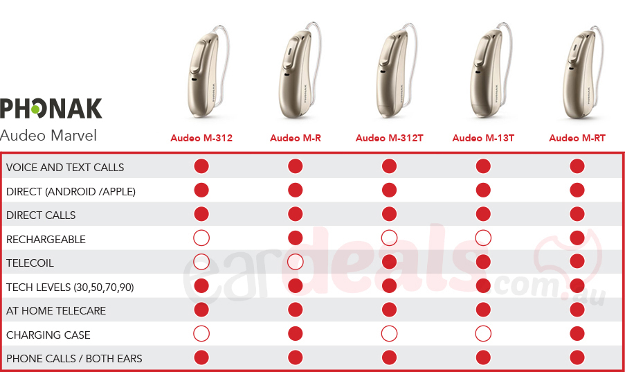 A table of Marvel Hearing aids and bulleted features of each device corresponding with red to indicate yes and white to indicate no