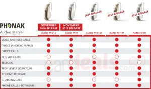 A table that shows different features with indicators placed below each Marvel hearing aid device that has it.
